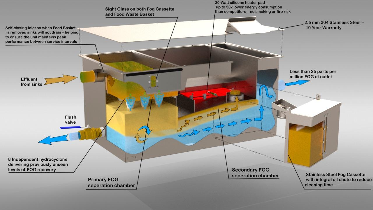 Hydro Cyclone Grease removal unit details - FOG fellow designs LTD